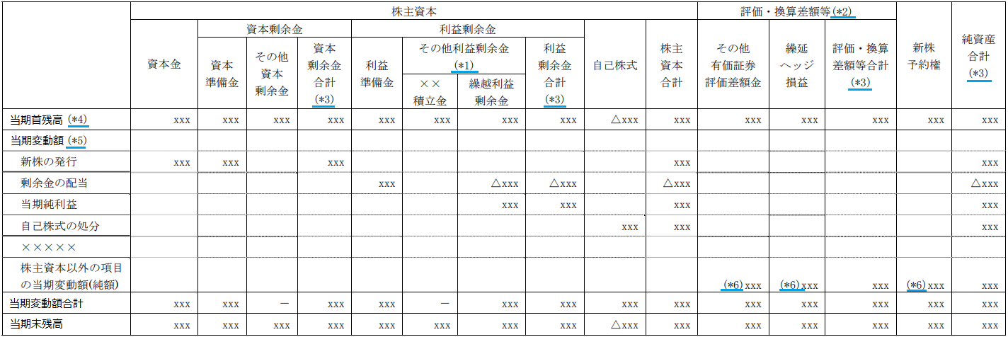株主資本等変動計算書の詳細