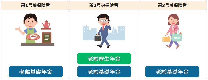 パターン①:老齢基礎年金