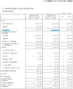 トヨタ自動車 損益計算