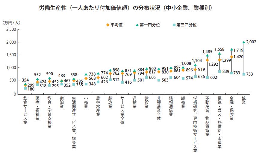 労働生産性の目安と業種別平均
