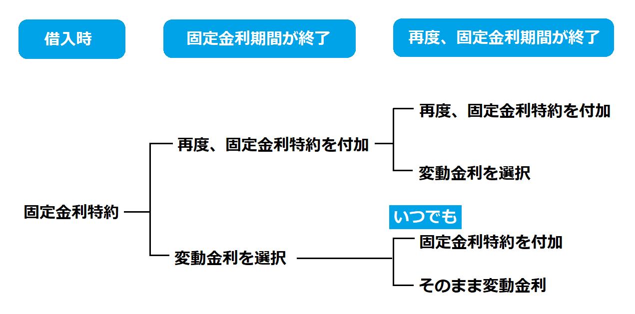 【図解】固定金利選択型のイメージ