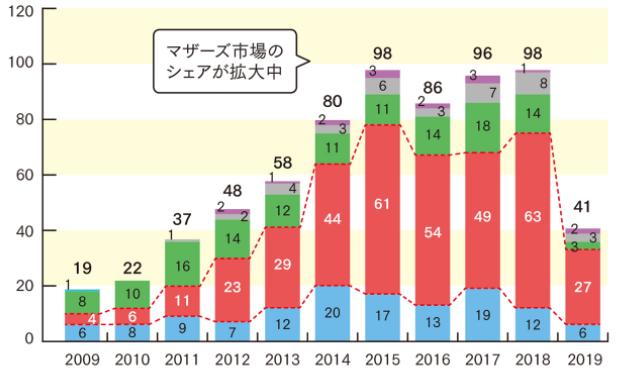 新規株式公開(IPO)は年間100社を目標