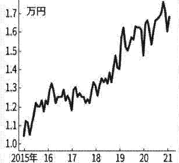 ドライブレコーダーの価格が高騰
